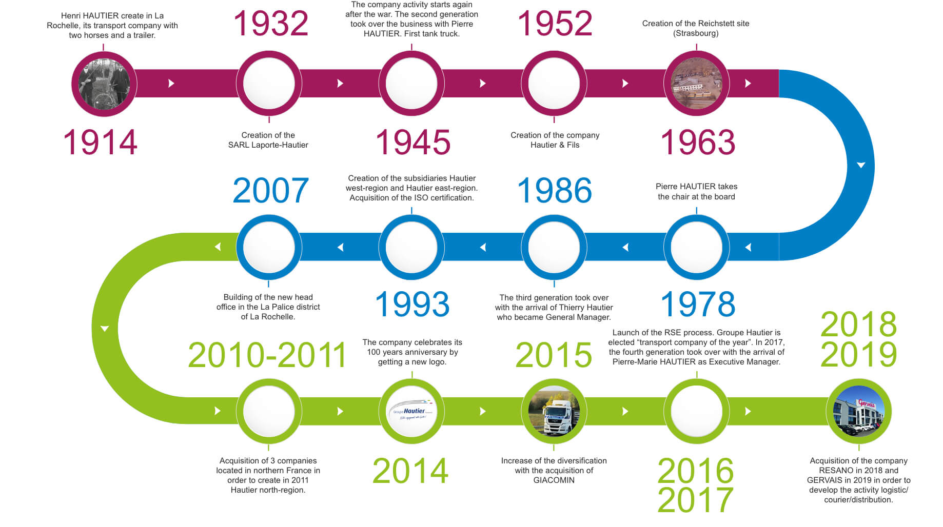 the history of the groupe hautier transports